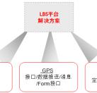 LBS定位系统
